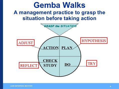 Ge Mba by Taking A Gemba Walk