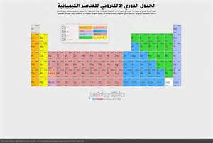 Periodic Table Of The Elements Pdf Arabic Dynamic Periodic Table Visual Ly