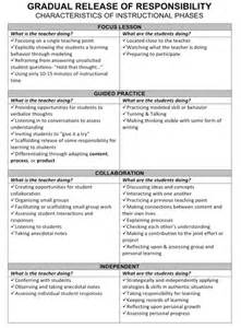 Gradual Release Model Lesson Plan Template by Gradual Release Of Responsibility Literacy Resource Room