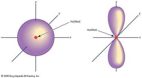 Drawing P Orbitals by S P D F Orbitals Chemistry Socratic