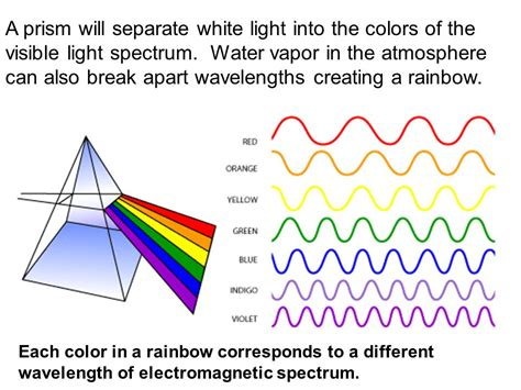what do the different colors of visible light represent electromagnetic radiation spectrum ppt