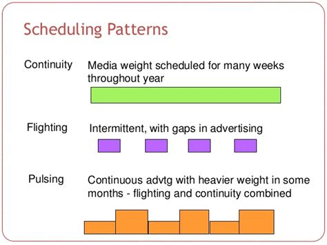 Pattern Analysis For Scheduling | media orientation basics