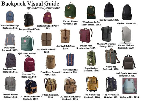 different kinds of backpacks mfa bag guide 2 0 malefashionadvice