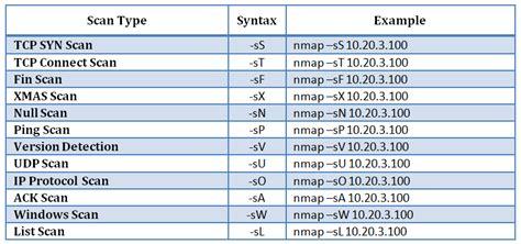 nmap scanner nmap vulnerability discovery a5 n in6ust3r