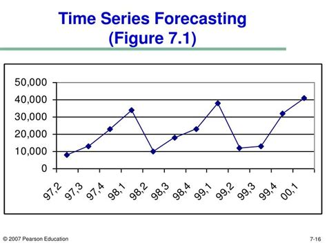 Time Series Financial Market Forecasting 1 ppt chapter 7 demand forecasting in a supply chain powerpoint presentation id 5762556