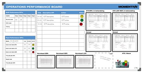 5s Boards Templates Related Keywords 5s Boards Templates Long Tail Keywords Keywordsking Visual Management Board Template