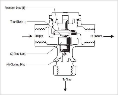 Seal Plumbing Questions by Identify Valve