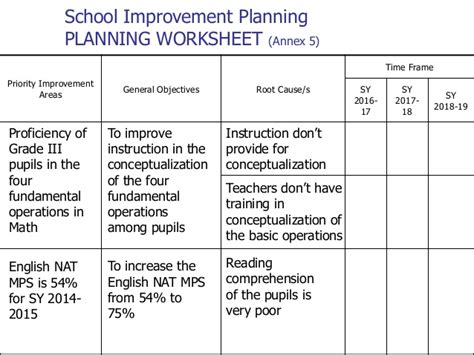 school improvement plan template uk school improvement plan template plan template