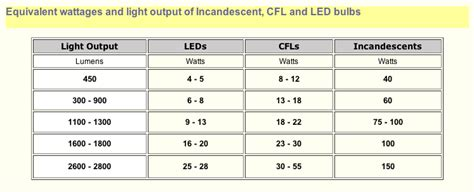 led lumen chart ih8mud forum