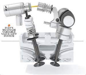 Fiat Multiair System The Future Of The Combustion Engine Feature