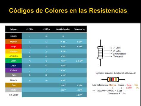 codigos para imagenes de html sistemas el 233 ctricos c 243 digo de colores de las resistencias
