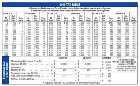 south carolina tax tables sc tax refund schedule 2016 calendar template 2016
