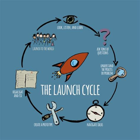 design thinking launch 5 ways to launch your genius hour projects to the world