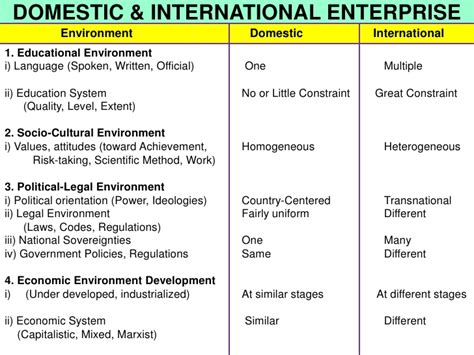 International Business Management Ppt For Mba by Chapter 11 International Management