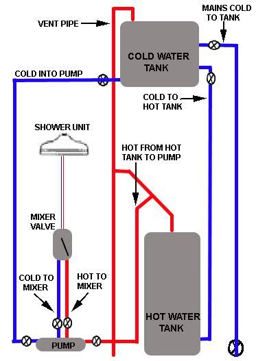 power installation bath showers anthony plumbinganthony plumbing