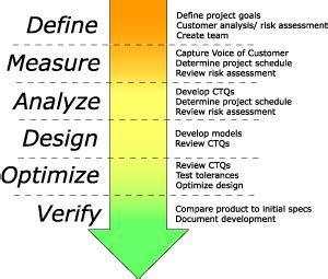 wildly important goals template the dmadov process in design for six sigma six sigma
