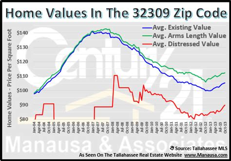 the 32309 zip code enjoying gains in the housing market