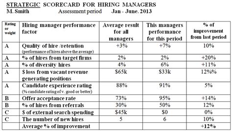 Develop A Hiring Manager Scorecard To Make Them More Accountable Part 1 Of 2 Ere Talent Acquisition Scorecard Template