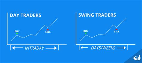 swing trading forex day trading vs swing trading