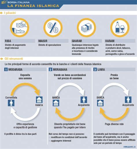 banche investimento italiane finanza islamica borsa italiana