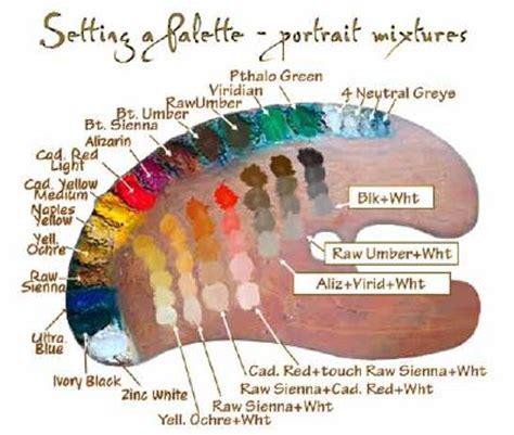 wetcanvas artschool portraiture setting a palette with the portrait colors