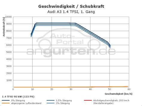 Audi A3 1 4 Tfsi Technische Daten by Audi A3 1 4 Tfsi Technische Daten Abmessungen Verbrauch