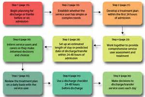 Nine steps in effective discharge and care from hospital to community