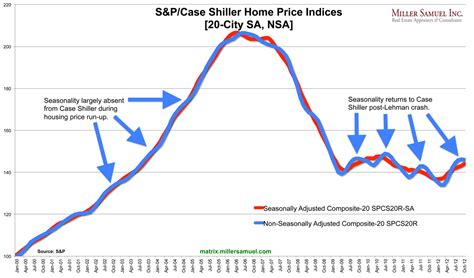 shiller search results miller samuel real estate