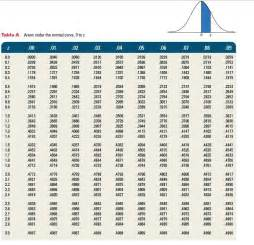 collections of standard deviation table