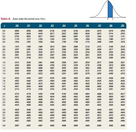 Standard Distribution Table by Standard Deviation Table Normal Distribution Images