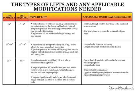 Kinds Of Jeeps How To Choose A Lift For Your Jeep Wrangler Yourmechanic