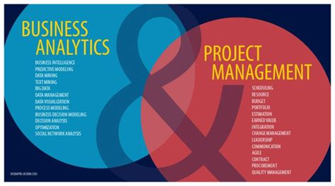 Information Management And Analytics Mba by Home Ms In Business Analytics And Project Management