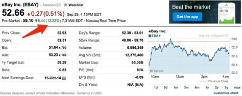 ebay yahoo finance ebay shares explode higher after paypal spinoff news