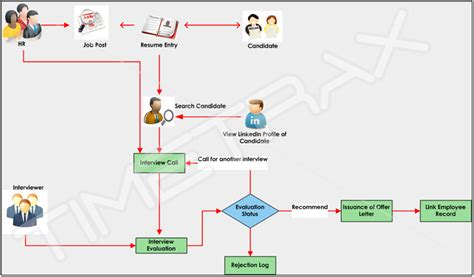 recruitment workflow diagram recruitment workflow process best free home design