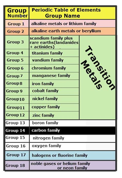 15 Periodic Table Name by Periodic Table Of The Numbers And
