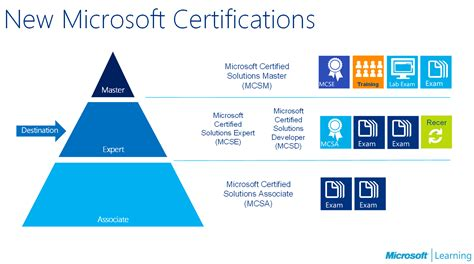microsoft certification path chart all about the mcse certification tracks the how to blog
