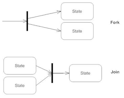 draw a state diagram state diagrams what is a state diagram