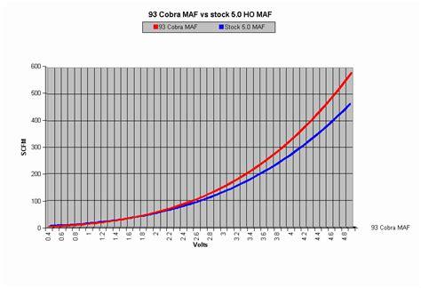 mustang maf 93cobra maf vs stock 5 0 gt maf