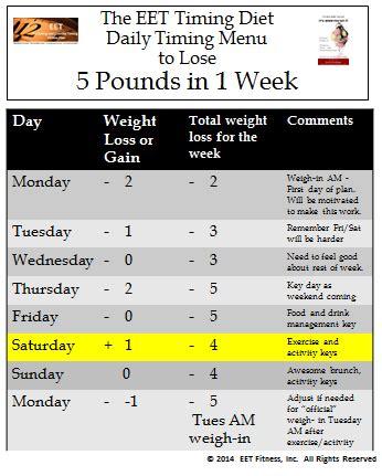 august 2014 the eet fitness plan eet s