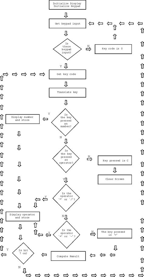 flowcharts for programming python what does it to say is bit 7 on in a