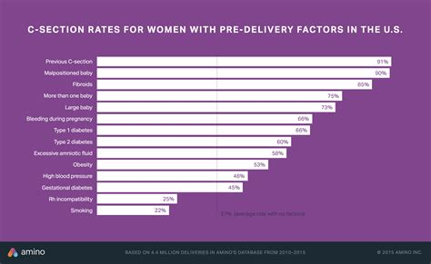 c section rate by doctor how c section rates vary by where you live other health