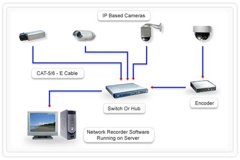 ip systems adino telecom limited gt solutions gt system integration