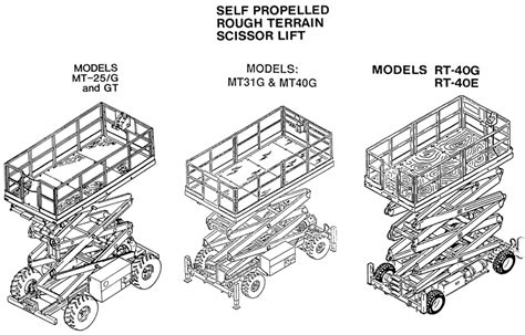 terex scissor lift wiring diagram for wiring diagram for