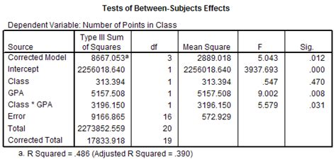 design effect in spss using spss for factorial between subjects analysis of