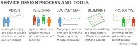 process design tools service design process and tools customer journey