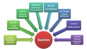 irritable bowel ibs symptoms causes