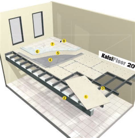 Harga Chanel Baja Ringan ini dia alternatif cara dan material untuk menambah lantai