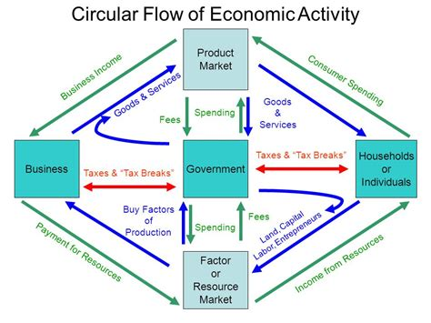 economic flow diagram circular flow diagram resources image collections how to