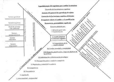 ejemplo de mapa semantico estrategias constructivistas mapa sem 193 ntico