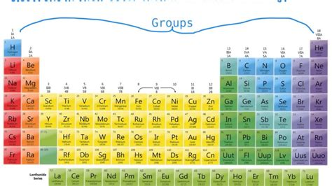 Period In The Periodic Table by The Periodic Table Of Elements Periods Groups